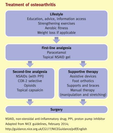 gerinc kenőcs kezelése az artrózis különbsége a vállízület ízületi gyulladásaival