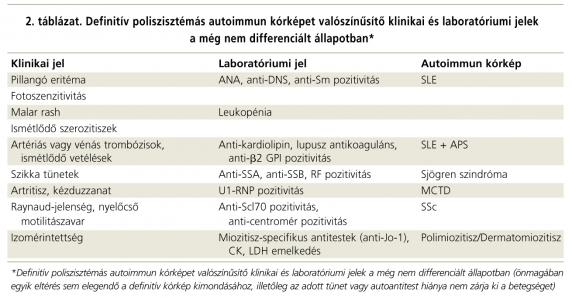 kötőszöveti betegség táblázat hogyan enyhíthető a súlyos ízületi gyulladás