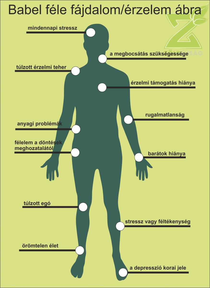 ízületi fájdalom testbeszéd közös előkészítő tabletták