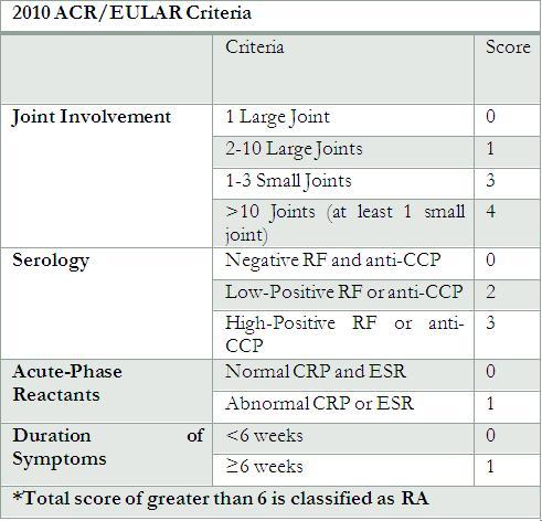 UP MS · Course finder · Internal Medicine: Clinical Immunology - Rheumatology