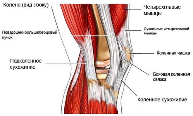 injekciók a láb térdízületének fájdalma érdekében