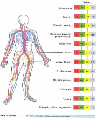 ízületi kezelés elektromágnesekkel