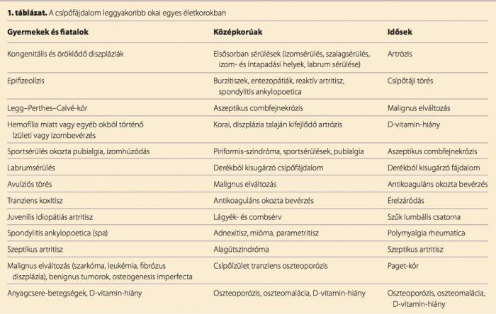 új módszerek a csípőízületek artrózisának kezelésére